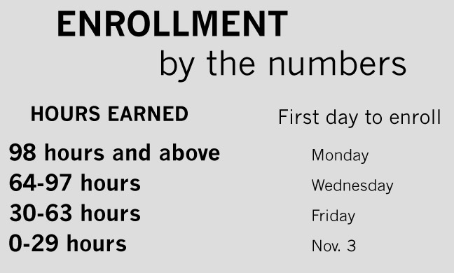 Enrollment process in place