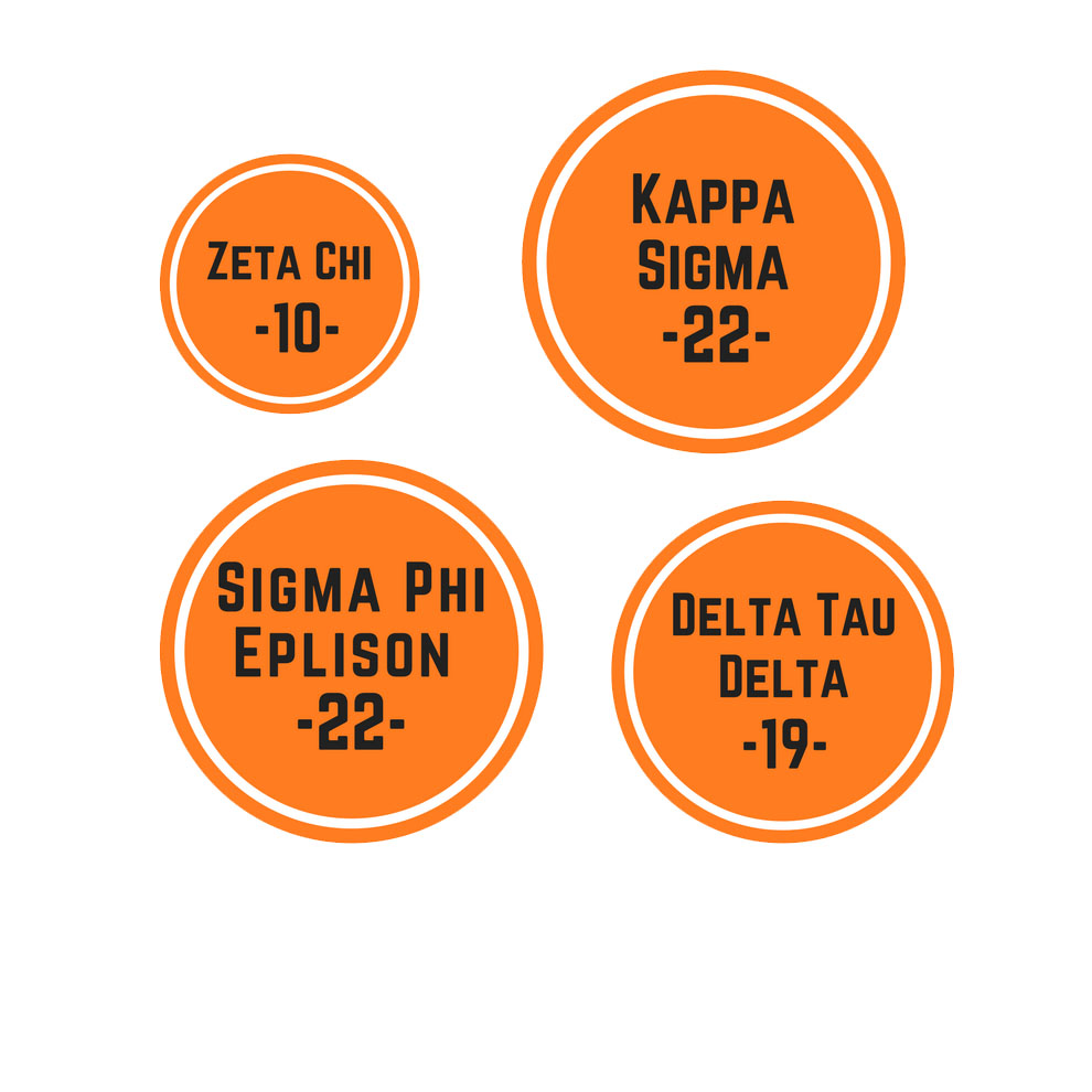 The number of new members that joined each fraternity.