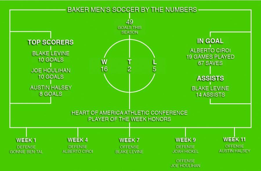 Men's soccer ends season in Delray Beach